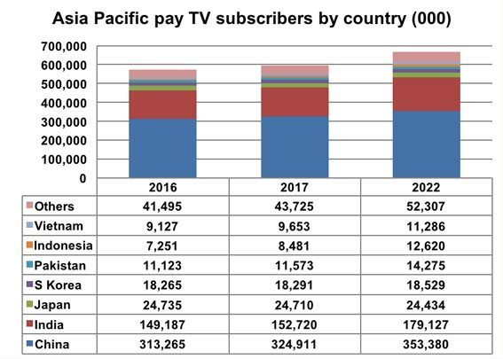 AsiaPac-DigitalTVResearch