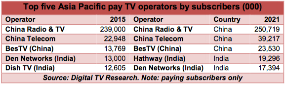 AsiaPac-PayTV-816