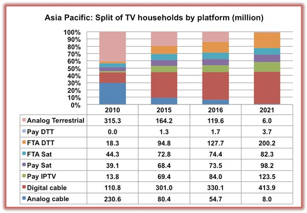 Digital TV Research Archives - TVASIA
