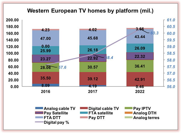 WesternEurope-DigitalTVResearch-517