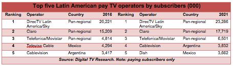 LatAm-PayTV-816