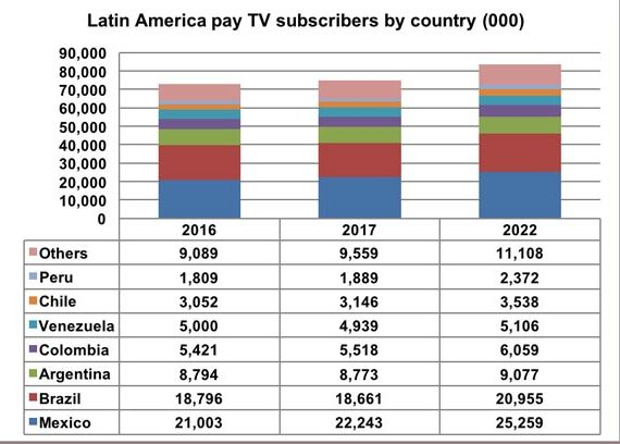 LatAmPayTV-2016-DigitalTVResearch