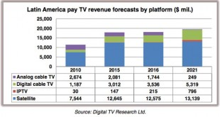 LatAm-paytv-digitalTVresearch-316