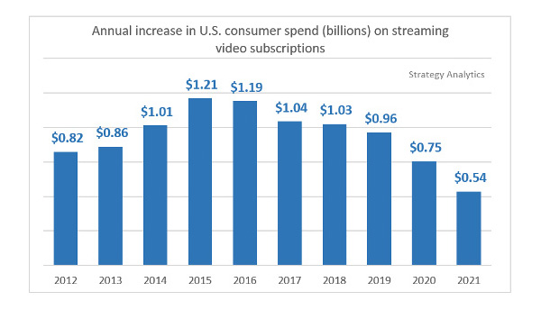 Annual-Increase-in-US-streaming-video-spend-516