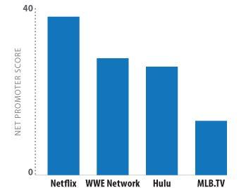 Parks-Associates-OTT-Video-Services-with-highest-NPS-Scores
