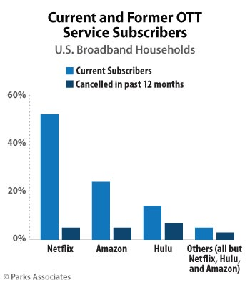 Parks-Associates-Subscribers-Canceling-OTT-Service-2016