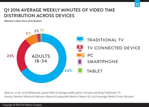 millennial-media-Nielsen