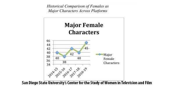 Women's Representation in Prime-Time TV Reaches