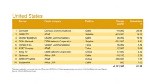 Multiscreen Index: Top 10 U S  Pay-TV Providers Shed 1 28 Million