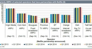 Apple Becomes Third Largest Global Set-Top Box Company