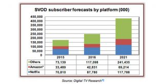 GlobalSVOD-DigitalTVResearch-1216
