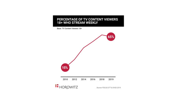 Horowitz: Share of Streaming Overtakes Traditional TV Among Adults - WORLD SCREEN