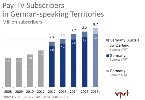 Pay-TV-Subscribers-Germany-716