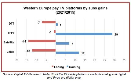 WesternEurope-DigitalTVResearch-916