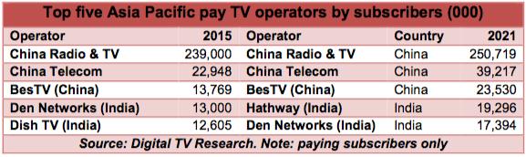 AsiaPac-PayTV-816